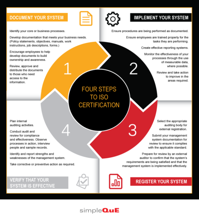 SQ_ISOcertSteps_Infographic